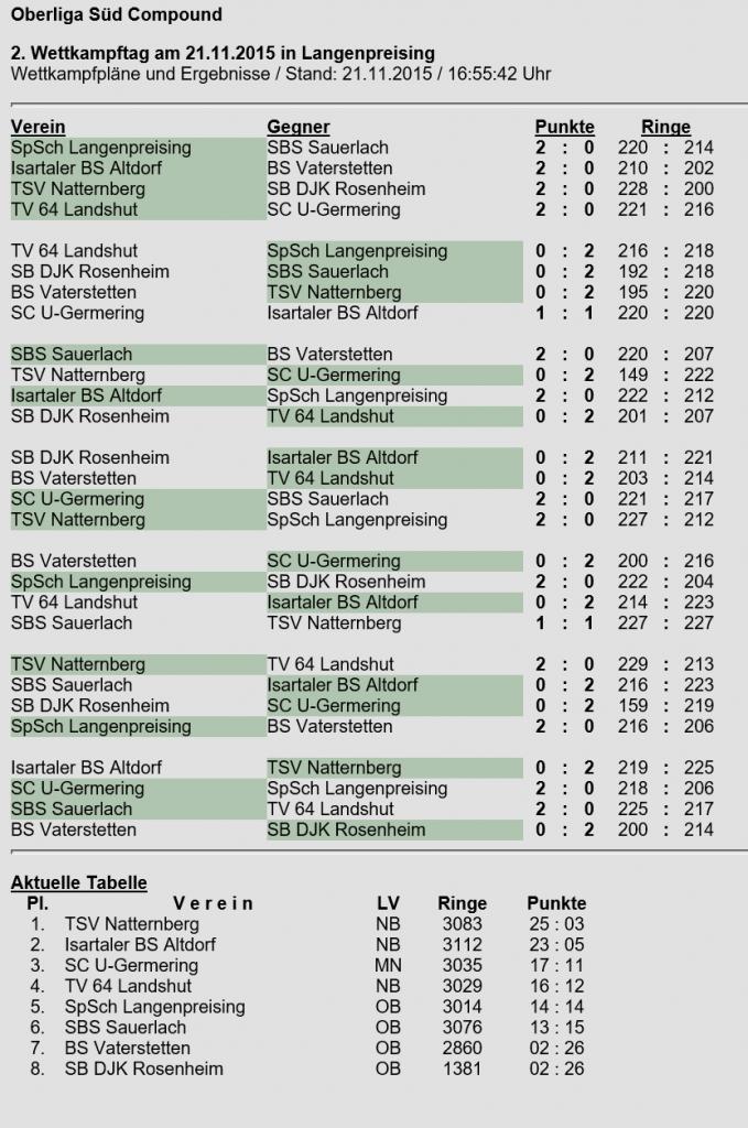 Compoundliga-Wettkampf2